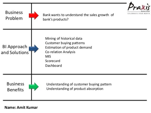 Business           Bank wants to understand the sales growth of Problem            bank's products?                     Mi...