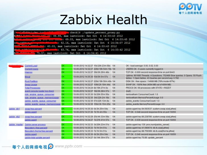 Zabbix in pptv for Architecture zabbix