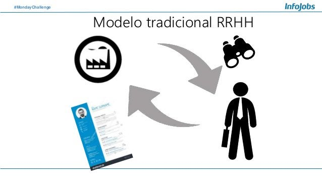 #MondayChallenge Modelo tradicional RRHH
