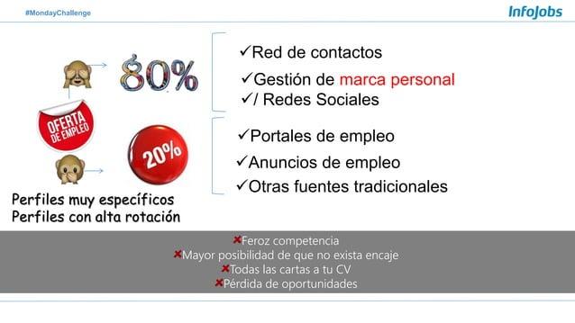 #MondayChallenge Red de contactos Gestión de marca personal / Redes Sociales Portales de empleo Anuncios de empleo O...