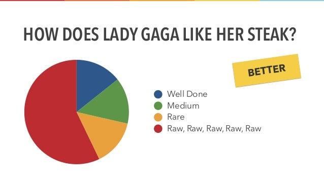 www.solstice-mobile.com HOW DOES LADY GAGA LIKE HER STEAK? 57% 14% 14% 14% Well Done Medium Rare Raw, Raw, Raw, Raw, Raw M...