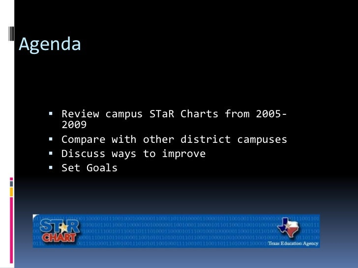 Agenda<br />Review campus STaRCharts from 2005-2009<br />Compare with other district campuses <br />Discuss ways to improv...