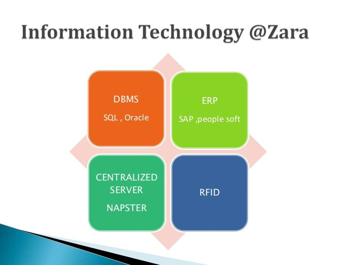 technology and zara 1what's the supply chain from raw materials to consumer purchase for zara 2what are the concepts of horizontal and vertical conflict as they relate to zara 3 which type of vertical marketing system does zara employ list all the benefits that zara receives by having adopted this system(hint.