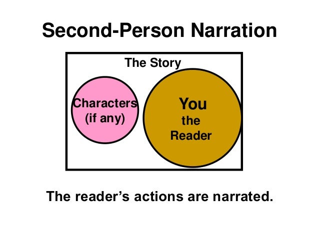Second-Person Narration The reader's actions are narrated. The Story Characters (if any) You the Reader