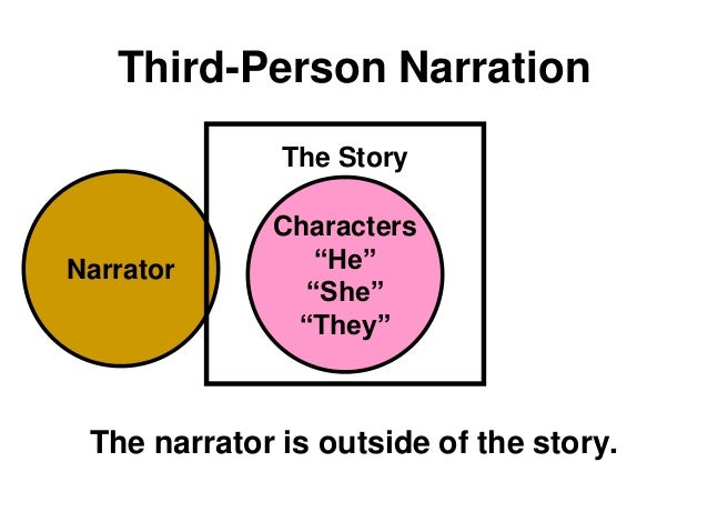 """Narrator Third-Person Narration The narrator is outside of the story. The Story Characters """"He"""" """"She"""" """"They"""""""