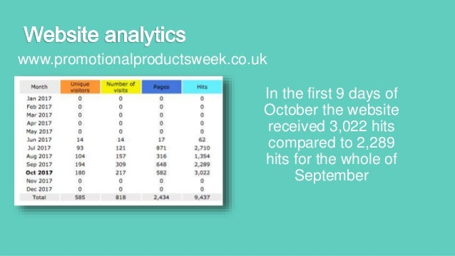 Promotional Products Week Presentation