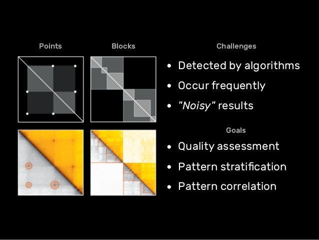 """Challenges • Detected by algorithms • Occur frequently • """"Noisy"""" results Goals • Quality assessment • Pattern stratificatio..."""