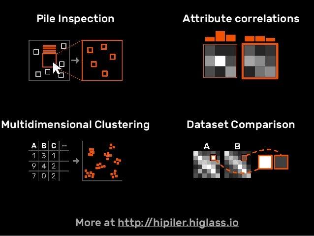 Pile Inspection Attribute correlations Multidimensional Clustering Dataset Comparison More at http://hipiler.higlass.io