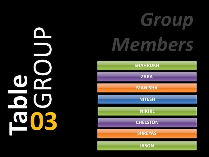 Group  GROUP   Members           SHAHRUKHTable             ZARA            MANISHA             NITESH             NIKHIL  ...