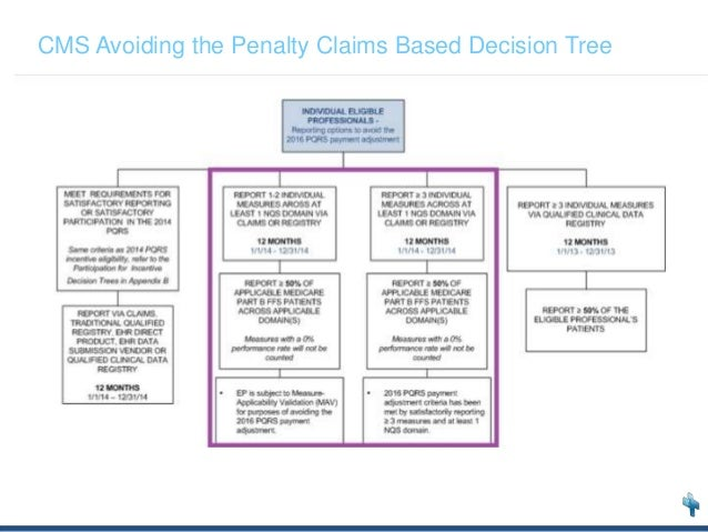 arundel partners decision tree Arundel partners: the sequel project case solution,arundel partners: the sequel project case analysis, arundel partners: the sequel project case study solution, this case study is about a clique of investors looking to buy further portfolio of feature films in the case, they are faced with a dilemma of the need to.