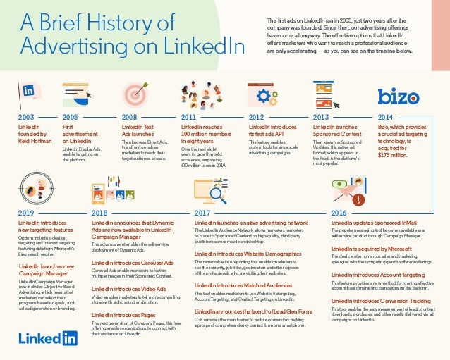 A Brief History of Advertising on LinkedIn The first ads on LinkedIn ran in 2005, just two years after the company was fou...