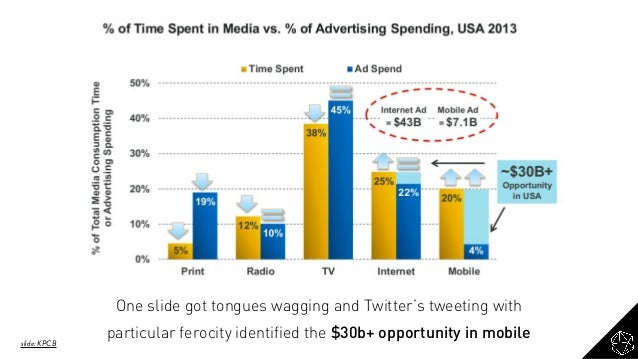 One slide got tongues wagging and Twitter's tweeting with particular ferocity identified the $30b+ opportunity in mobile s...