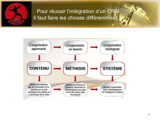 Ce qu'il faut retenirPour réussir l'intégration d'un CRMil faut faire les choses différemment…12