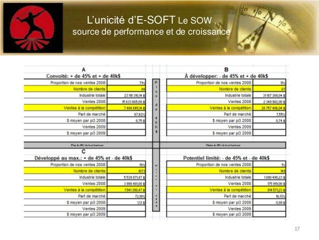 L'unicité d'E-SOFT Le SOW ,source de performance et de croissance17