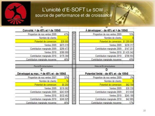 Le S.O.W. ,l'unicité E-SOFT MASTERSALESL'unicité d'E-SOFT Le SOW ,source de performance et de croissance18