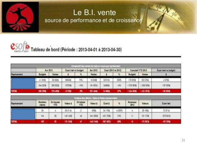 Le B.I. ventesource de performance et de croissance21