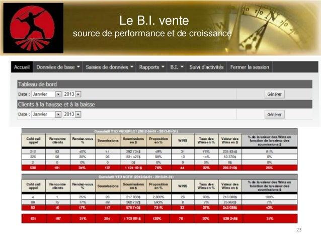 23Le B.I. ventesource de performance et de croissance