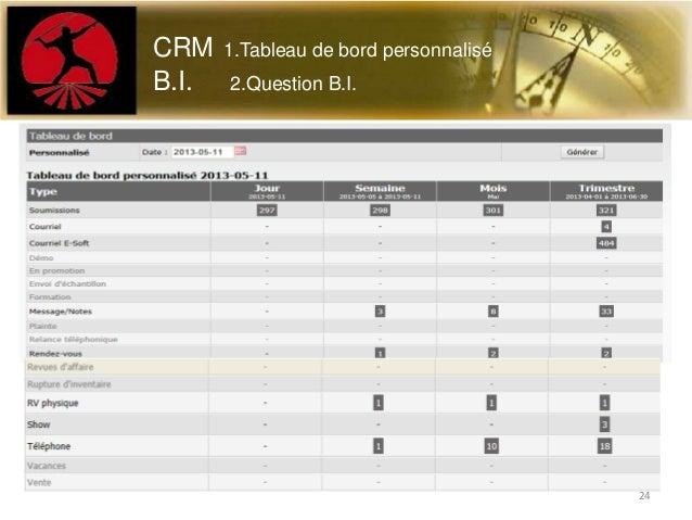 CRM 1.Tableau de bord personnaliséB.I. 2.Question B.I.24