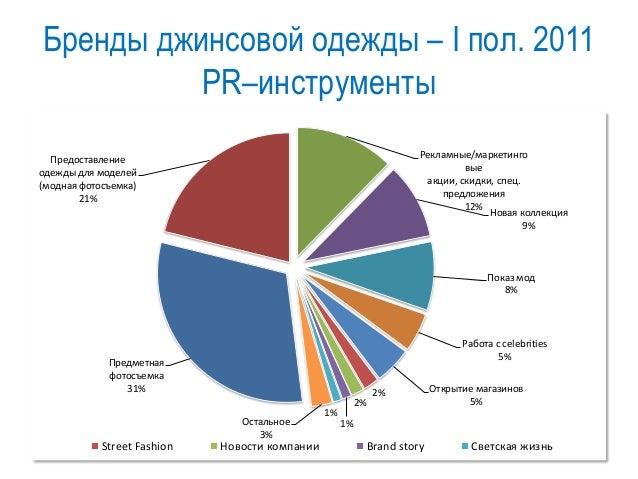 Moscow City Racing: форматы брендинга в публикациях Анализ информационной активности подразумевал определение количества у...