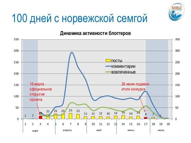 Оценка PR-инструметов FMCG-сектора (B2C)