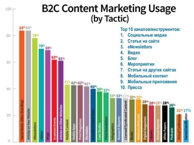 Особенности b2c PR в России • В России сохраняется тесная взаимосвязь с рекламным продвижением – PR поддержка рекламных ка...