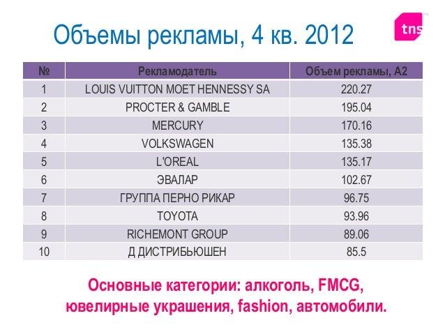 Алкогольные бренды: тенденции 2013 0 20 40 60 80 100 120 140 160 180 200 январь февраль март Информационная активность алк...