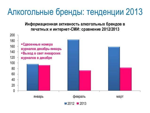 Водочные бренды: распределение по формату сообщений – I пол. 2012 33% 70% 19% 32% 17% 19% 35% 25% 81% 49% 50% 38% 52% 67% ...
