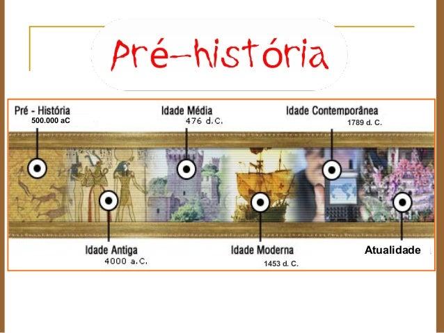 1453 d. C. 1789 d. C. Arq. 500.000 aC Atualidade
