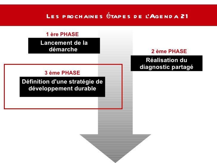 Les prochaines étapes de l'Agenda 21  Lancement de la démarche  Réalisation du diagnostic partagé Définition d'une stratég...