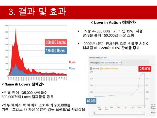 3. 결과 및 효과                                   < Love in Action 캠페인>                               TV광고- 335,000(그리스 인 12%)...