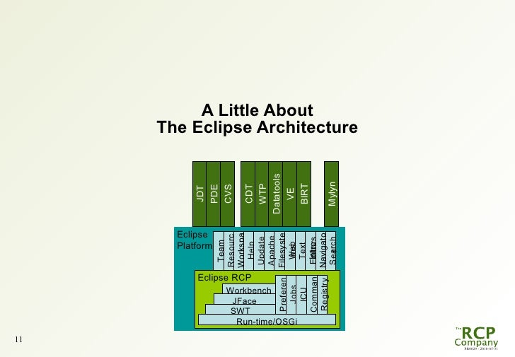 Eclipse banking day in copenhagen eclipse rcp as an - Eclipse architects ...