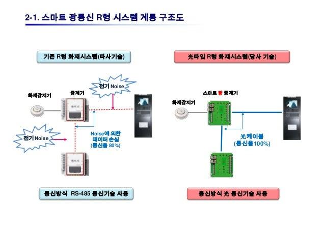 2-1. 스마트 광통신 R형 시스템 계통 구조도      기존 R형 화재시스템(타사기술)                            光타입 R형 화재시스템(당사 기술)           중계기            ...
