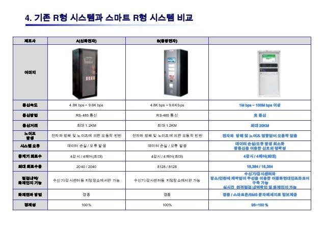 4. 기존 R형 시스템과 스마트 R형 시스템 비교 제조사              A(신화전자)                    B(동방전자) 이미지 통신속도          4.8K bps ~ 9.6K bps     ...