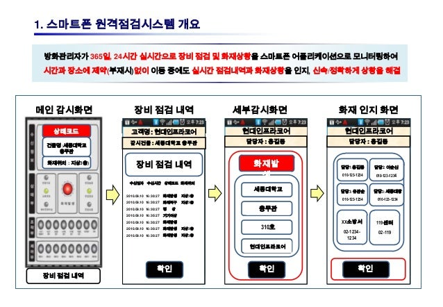 1. 스마트폰 원격점검시스템 개요 방화관리자가 365일, 24시간 실시간으로 장비 점검 및 화재상황을 스마트폰 어플리케이션으로 모니터링하여 시간과 장소에 제약(부재시)없이 이동 중에도 실시간 점검내역과 화재상황을 인지,...