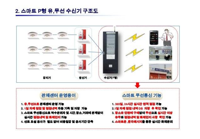 2. 스마트 P형 유,무선 수신기 구조도                                                                         SMS           감지기          ...