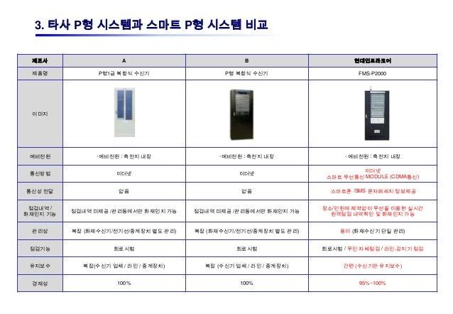 3. 타사 P형 시스템과 스마트 P형 시스템 비교 제조사                  A                           B                       현대인프라코어 제품명          ...