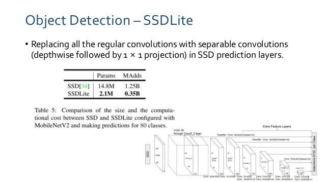 PR-108: MobileNetV2: Inverted Residuals and Linear Bottlenecks