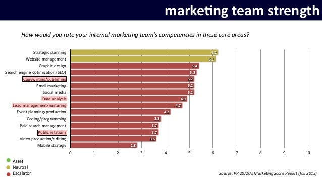 Fill the Gap: What Marketers Really Need from Agencies slideshare - 웹