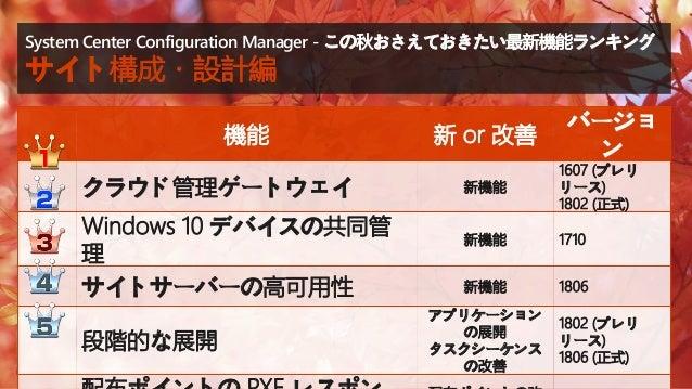 配布ポイント の PXE レスポンダー System Center Configuration Manager この秋おさえておきたい最新機能! サイト構成・設計編 サイト構成・設計編 クラウド管理ゲートウェイ Windows 10 デバイスの...
