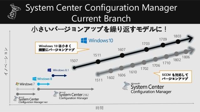 小さいバージョンアップを繰り返すモデルに! イノベーション 時間 1507 1511 1607 1703 1709 Windows 8.1 1511 1602 1610 1702 1706 1606 1710 SCCM も対応して バージョンア...