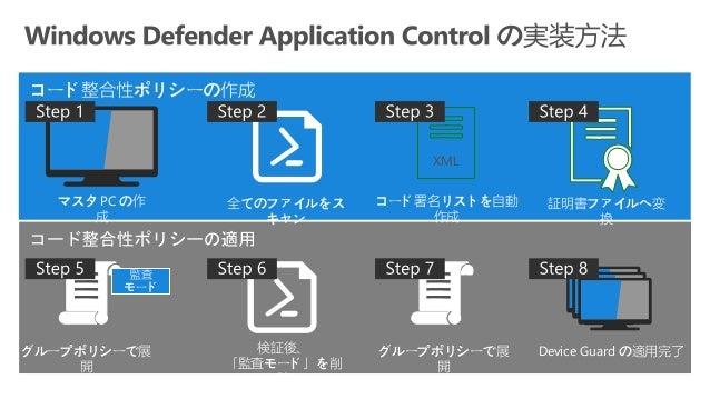Autopilot のタスクシーケン ス System Center Configuration Manager この秋おさえておきたい最新機能! これからくる編 これからくる編 Desktop Analytics との連携 Device Gu...