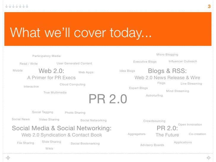 3     What we'll cover today...                Participatory Media                                                        ...