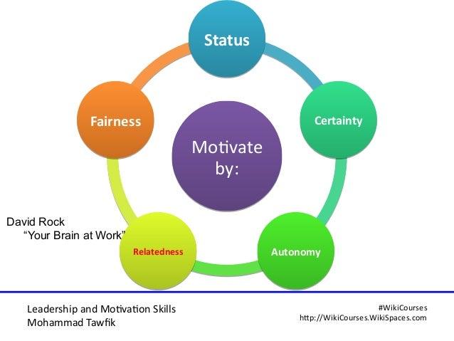 Leadership and Motvaton Skills Mohammad Tawfk #WikiCourses http:////WikiCoursesWWikiSpacesWcom Motvate by: Motvate by: Sta...