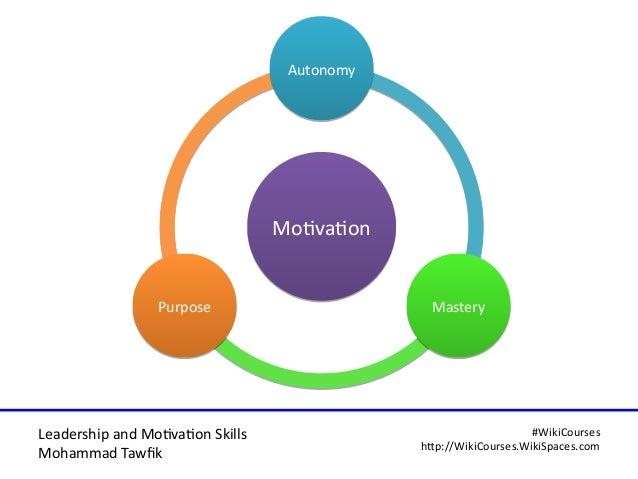 Leadership and Motvaton Skills Mohammad Tawfk #WikiCourses http:////WikiCoursesWWikiSpacesWcom MotvatonMotvaton AutonomyAu...