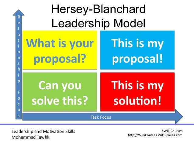 Leadership and Motvaton Skills Mohammad Tawfk #WikiCourses http:////WikiCoursesWWikiSpacesWcom Hersey-Blanchard Leadership...