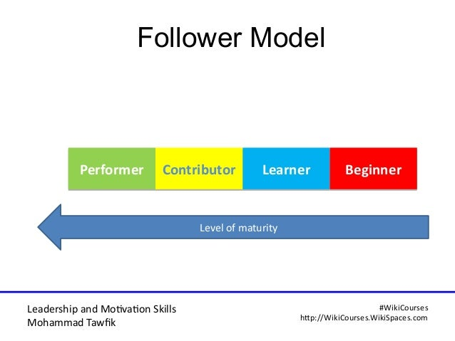 Leadership and Motvaton Skills Mohammad Tawfk #WikiCourses http:////WikiCoursesWWikiSpacesWcom Follower Model PerformerPer...