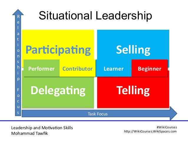 Leadership and Motvaton Skills Mohammad Tawfk #WikiCourses http:////WikiCoursesWWikiSpacesWcom Situational Leadership Dele...