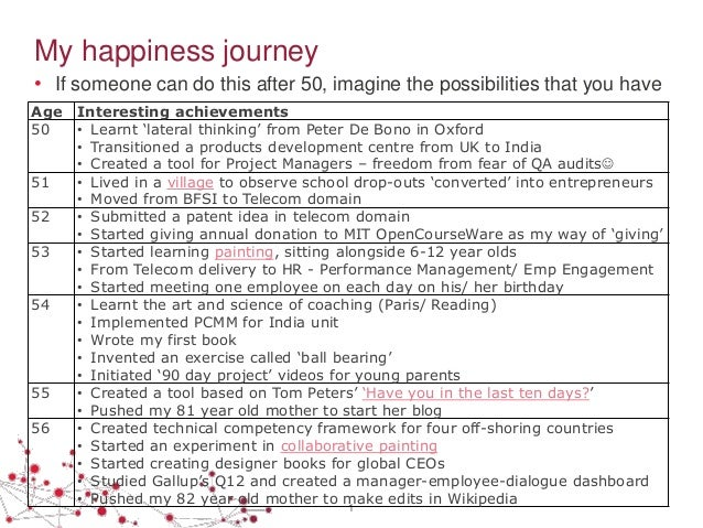 My happiness journey • If someone can do this after 50, imagine the possibilities that you have 1 Age Interesting achievem...