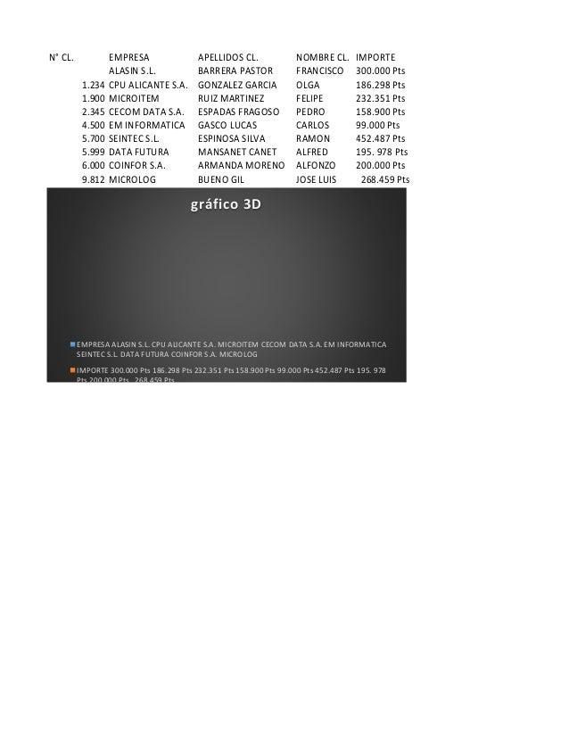 N° CL. EMPRESA APELLIDOS CL. NOMBRE CL. IMPORTE ALASIN S.L. BARRERA PASTOR FRANCISCO 300.000 Pts 1.234 CPU ALICANTE S.A. G...