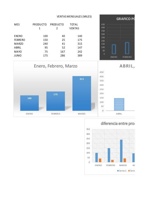 MES PRODUCTO PRODUCTO TOTAL 1 2 VENTAS ENERO 100 40 140 FEBRERO 150 25 175 MARZO 240 41 315 ABRIL 95 52 147 MAYO 75 167 24...